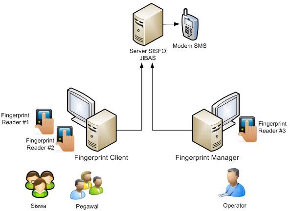 Sistem informasi sekolah jibas gambaran sistem ccuart Image collections